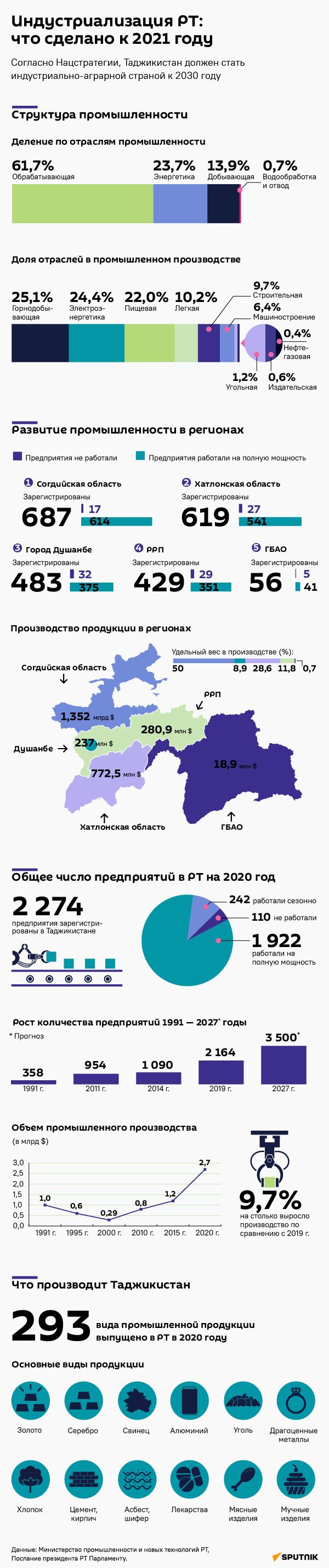 Индустриализация в РТ: что сделано к 2021 году - Sputnik Таджикистан