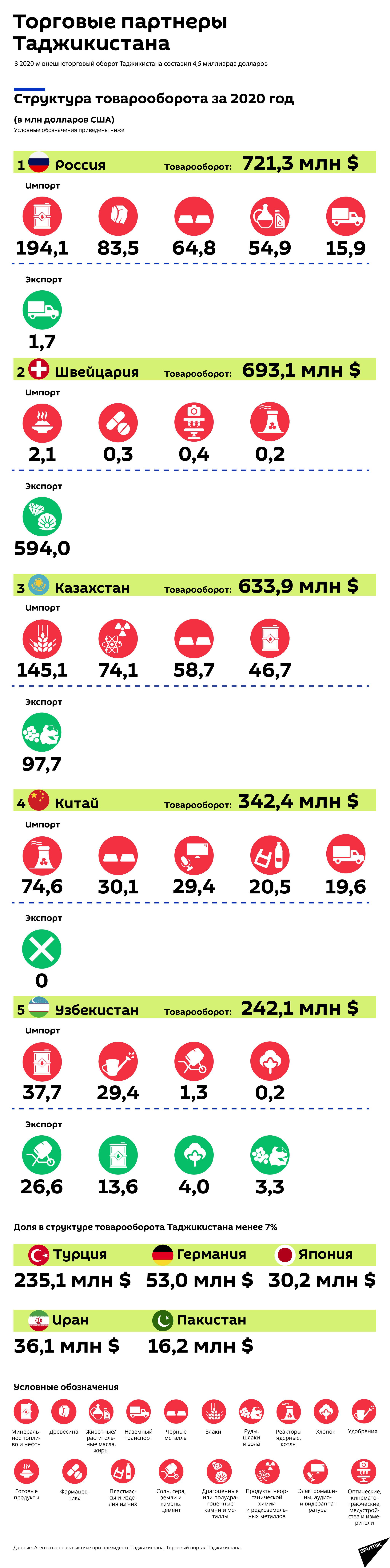 Торговые партнеры Таджикистана - Sputnik Таджикистан