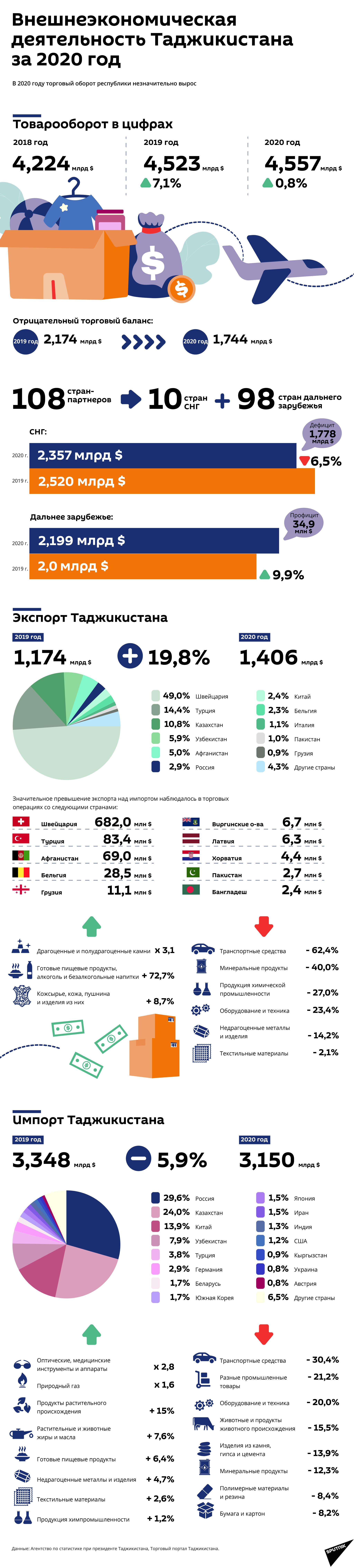 Внешнеэкономическая деятельность Таджикистана за 2020 год - Sputnik Таджикистан