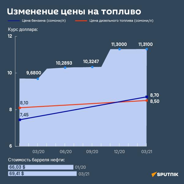 Изменение цены на топливо - Sputnik Таджикистан