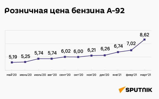 Розничная цена бензина A-92 - Sputnik Таджикистан
