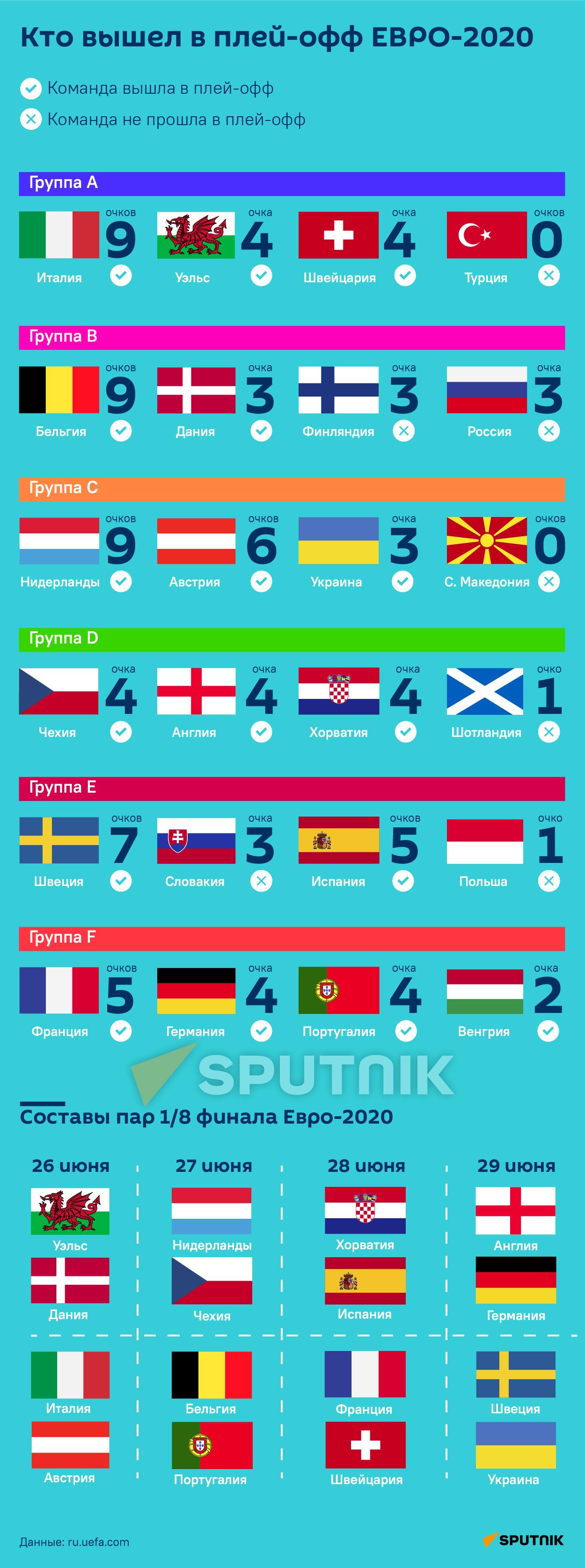 Кто вышел в плей-офф ЕВРО-2020 - Sputnik Таджикистан