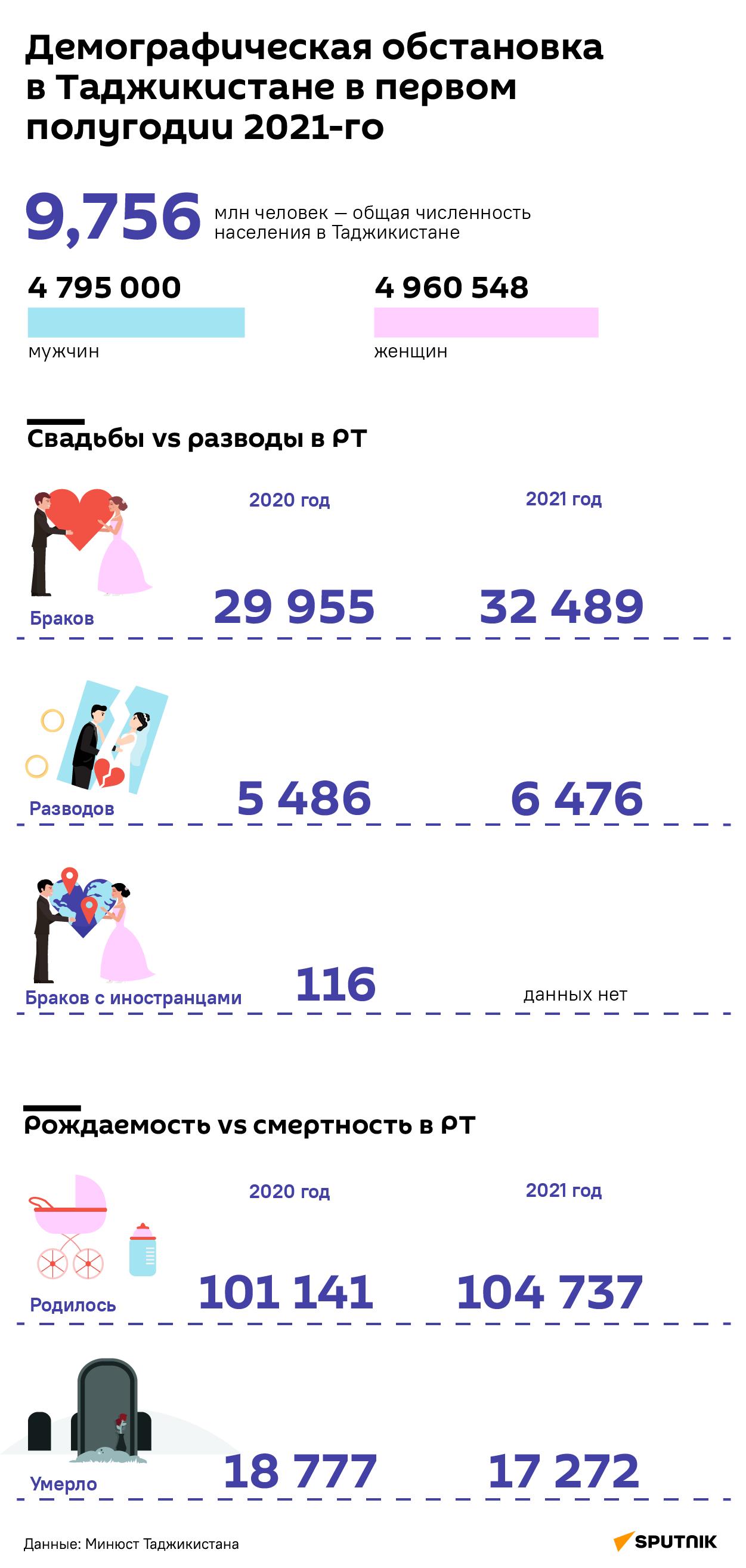 Демографическая обстановка в Таджикистане в первом полугодии 2021-го - Sputnik Таджикистан