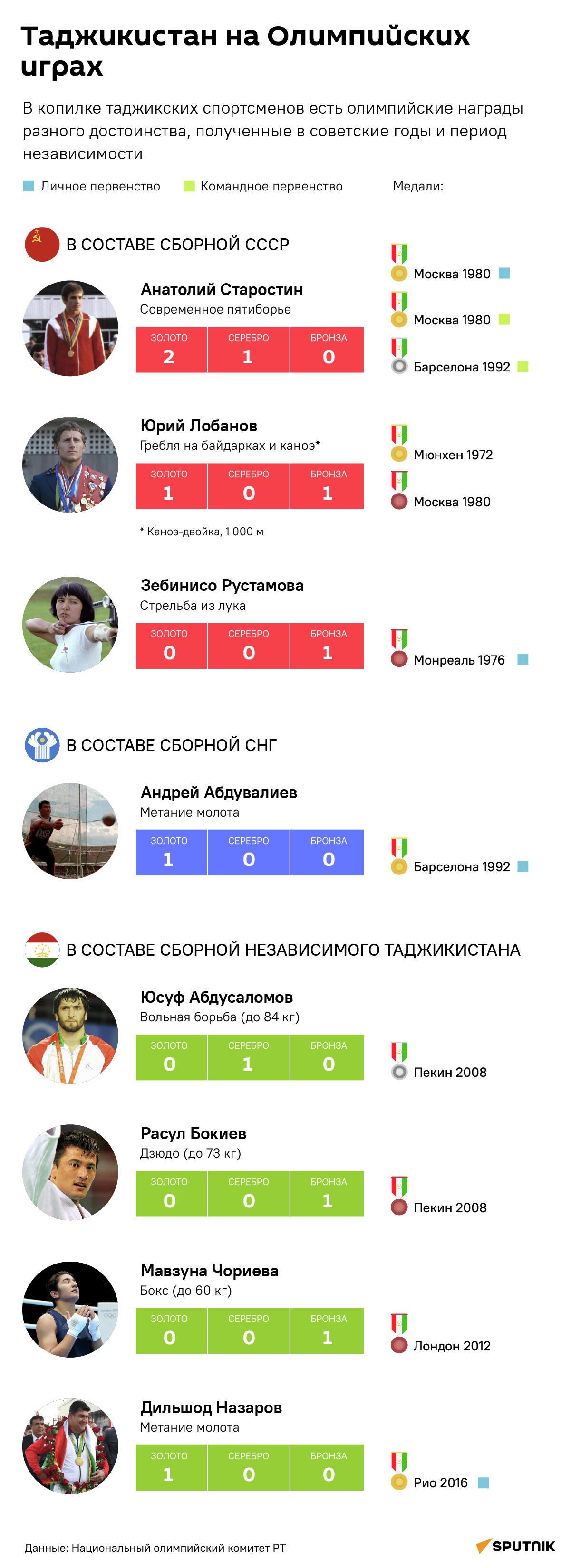 Таджикистан на Олимпийских играх - Sputnik Таджикистан