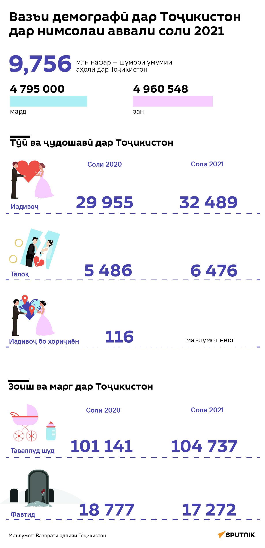 Вазъи демографӣ дар Тоҷикистон дар нимсолаи аввали соли 2021  - Sputnik Тоҷикистон