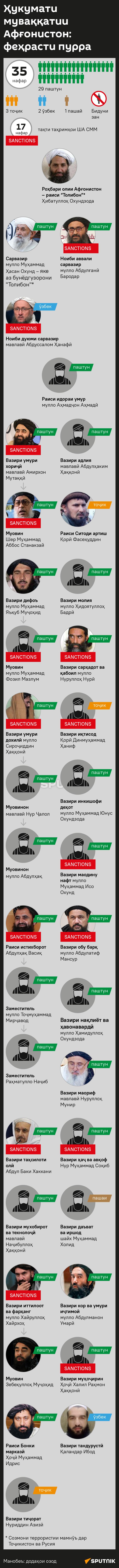 Ҳукумати муваққатии Афғонистон: феҳрасти пурра - Sputnik Тоҷикистон