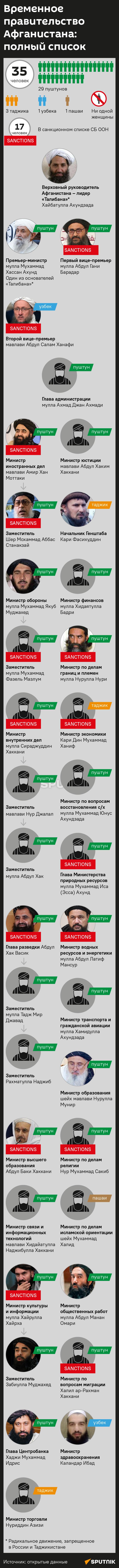 Временное правительство Афганистана: полный список - Sputnik Таджикистан