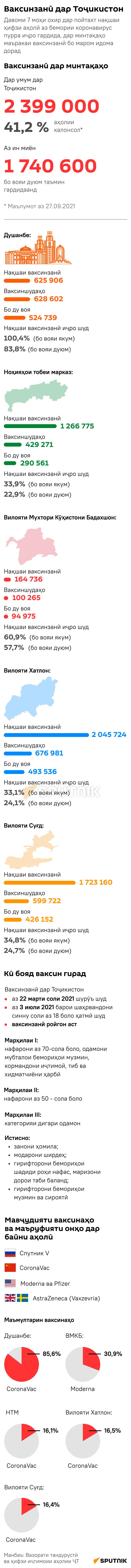 Ваксинзанӣ дар Тоҷикистон mob - Sputnik Тоҷикистон