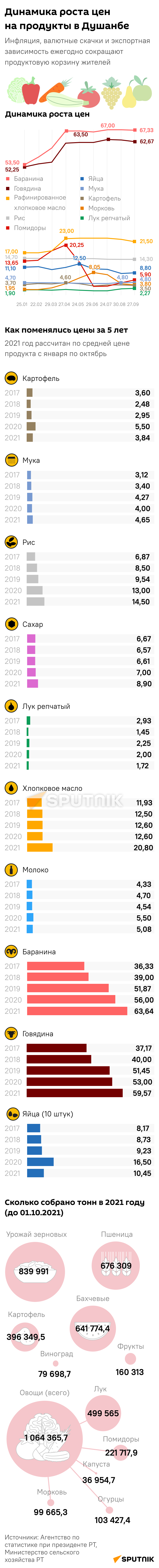 Динамика цен на продукты mob - Sputnik Таджикистан