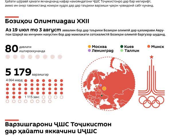 Бозиҳои тобистонаи олимпӣ – 1980 дар Маскав - Sputnik Тоҷикистон