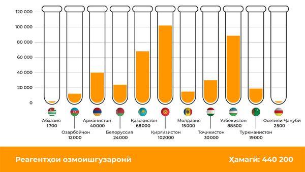 Русия чӣ гуна ба ҳамсоякишварҳояш алайҳи COVID-19 кумак кард - Sputnik Тоҷикистон