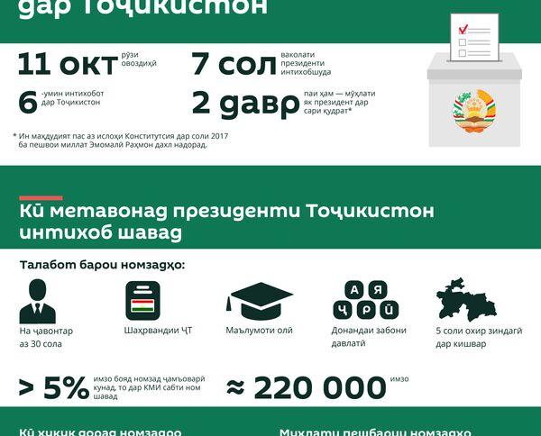 Интихоботи президентӣ — 2020  дар Тоҷикистон - Sputnik Тоҷикистон