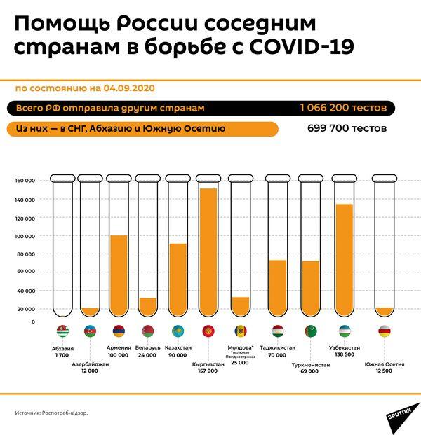 РФ направила более 1 миллиона тестов на коронавирус в 39 государств - Sputnik Таджикистан