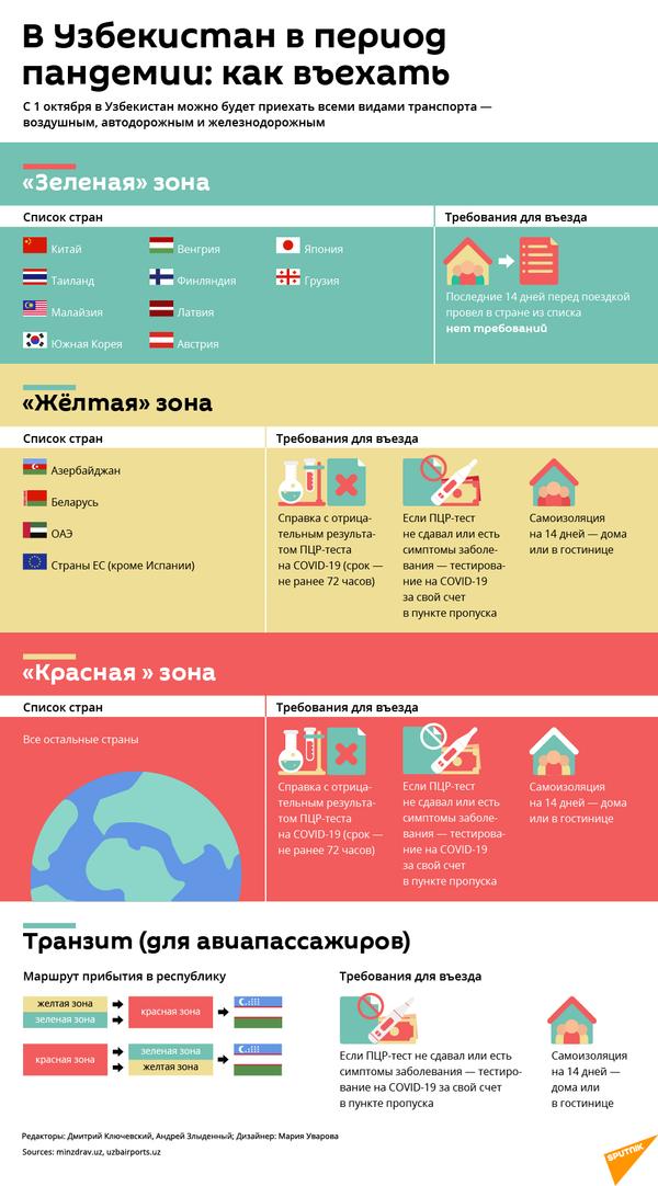 Правила въезда в Узбекистан - Sputnik Таджикистан