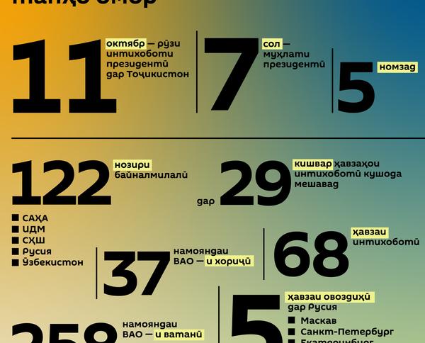 Интихобот дар Тоҷикистон танҳо омор - Sputnik Тоҷикистон