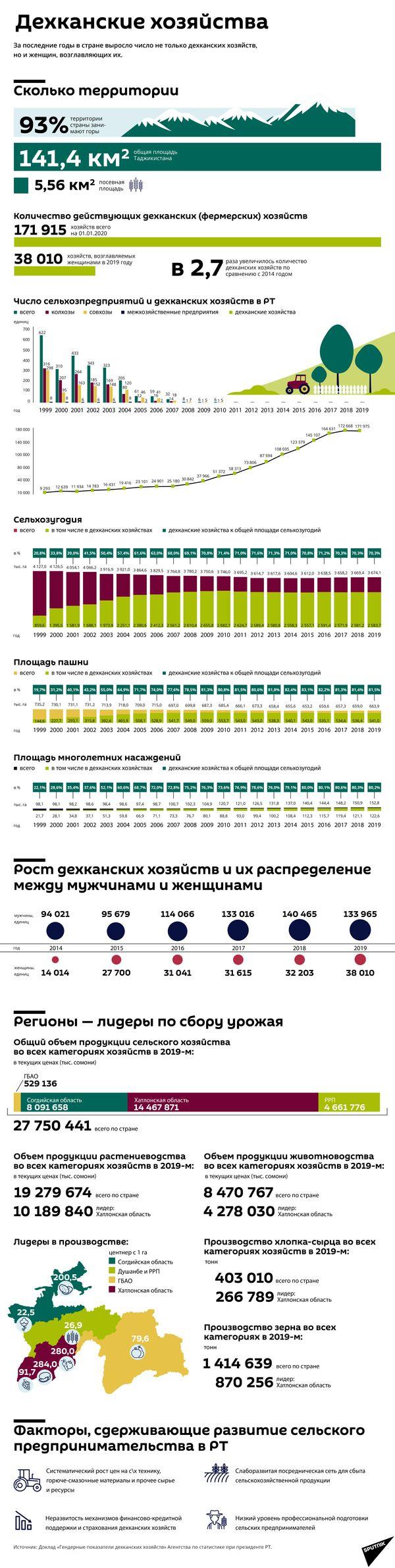 Дехканские хозяйства - Sputnik Таджикистан