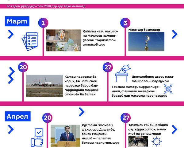 Ҳаводиси муҳими соли 2020 дар Тоҷикистон - Sputnik Тоҷикистон