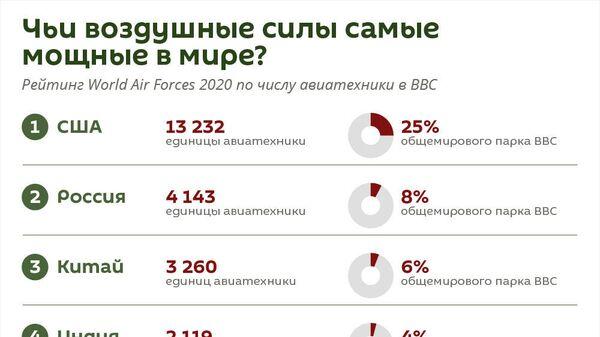 Чьи воздушные силы самые мощные в мире? - Sputnik Таджикистан