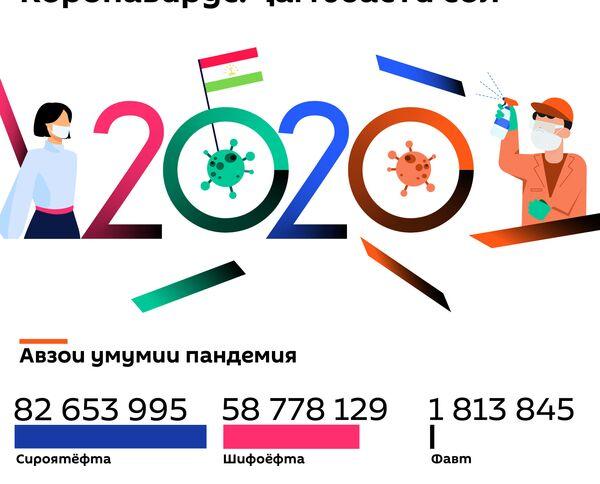 Коронавирус: ҷамъбасти сол - Sputnik Тоҷикистон