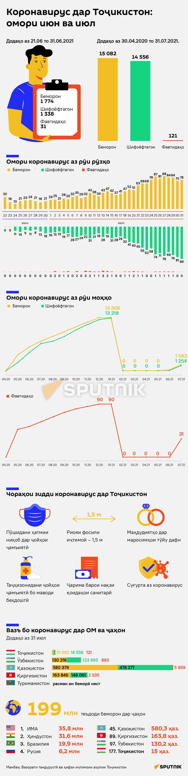 Коронавирус в Таджикистане: статистика за июнь и июль - Sputnik Тоҷикистон