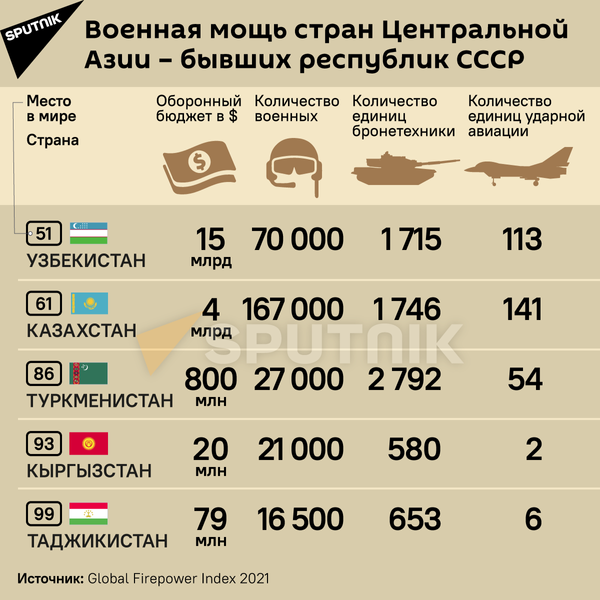 Военная мощь стран Центральной Азии - бывших республик СССР - Sputnik Таджикистан