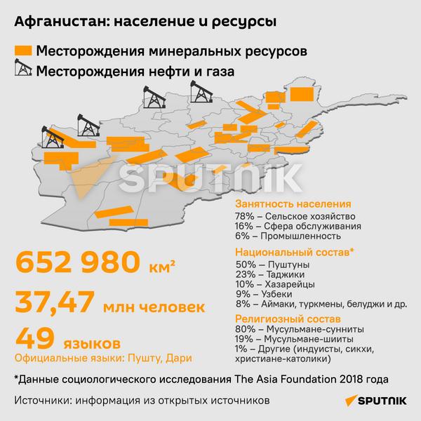 Афганистан: население и ресурсы - Sputnik Таджикистан