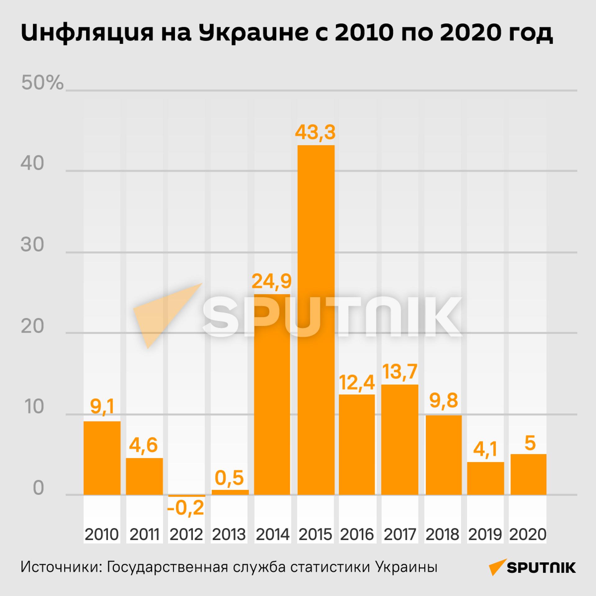 Инфляция на Украине с 2010 по 2020 год - Sputnik Таджикистан, 1920, 19.08.2021