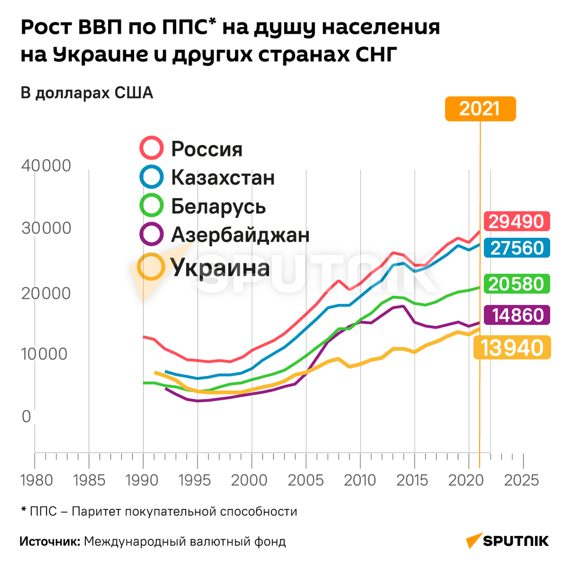 Рост ВВП по ППС* на душу населения на Украине и других странах СНГ - Sputnik Таджикистан, 1920, 19.08.2021