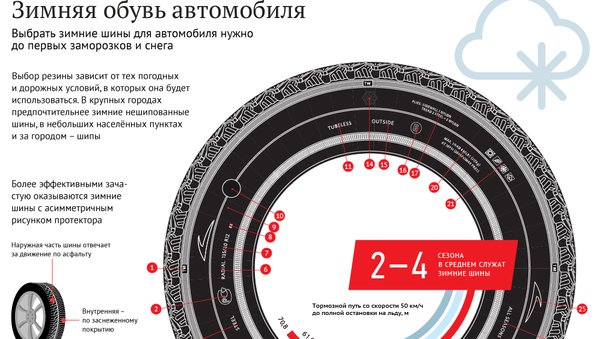 Как выбрать зимние шины для автомобиля - Sputnik Таджикистан