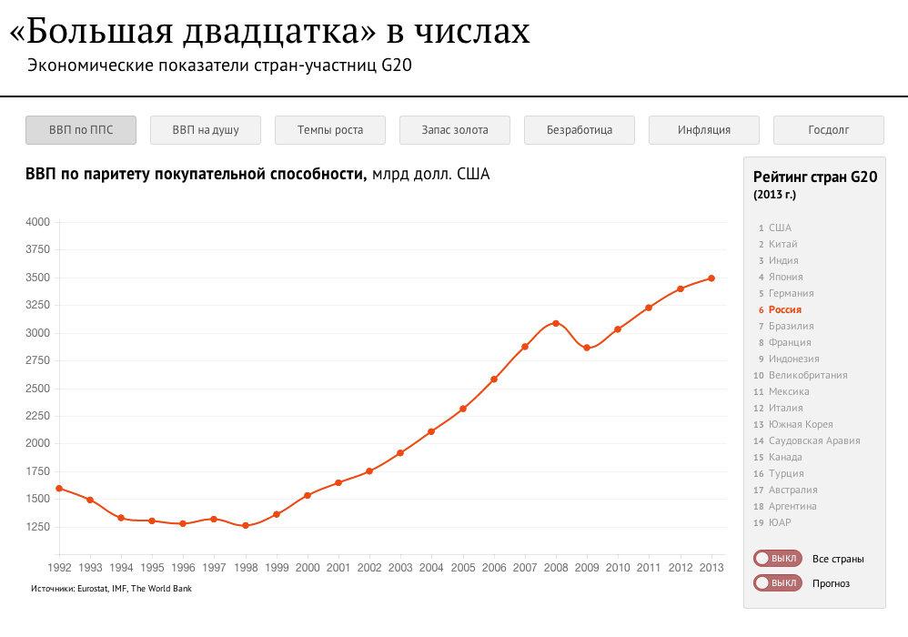Большая двадцатка в числах. Инфографика. - Sputnik Тоҷикистон