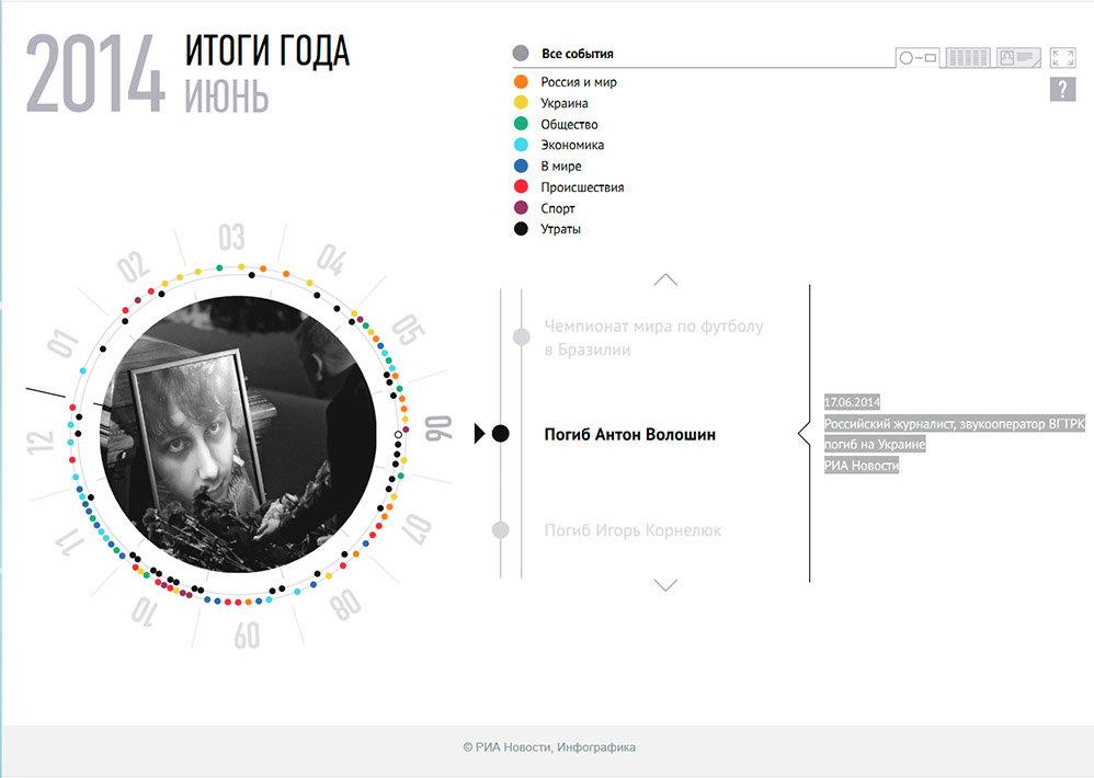 Главные события 2014 года. Инфографика - Sputnik Тоҷикистон