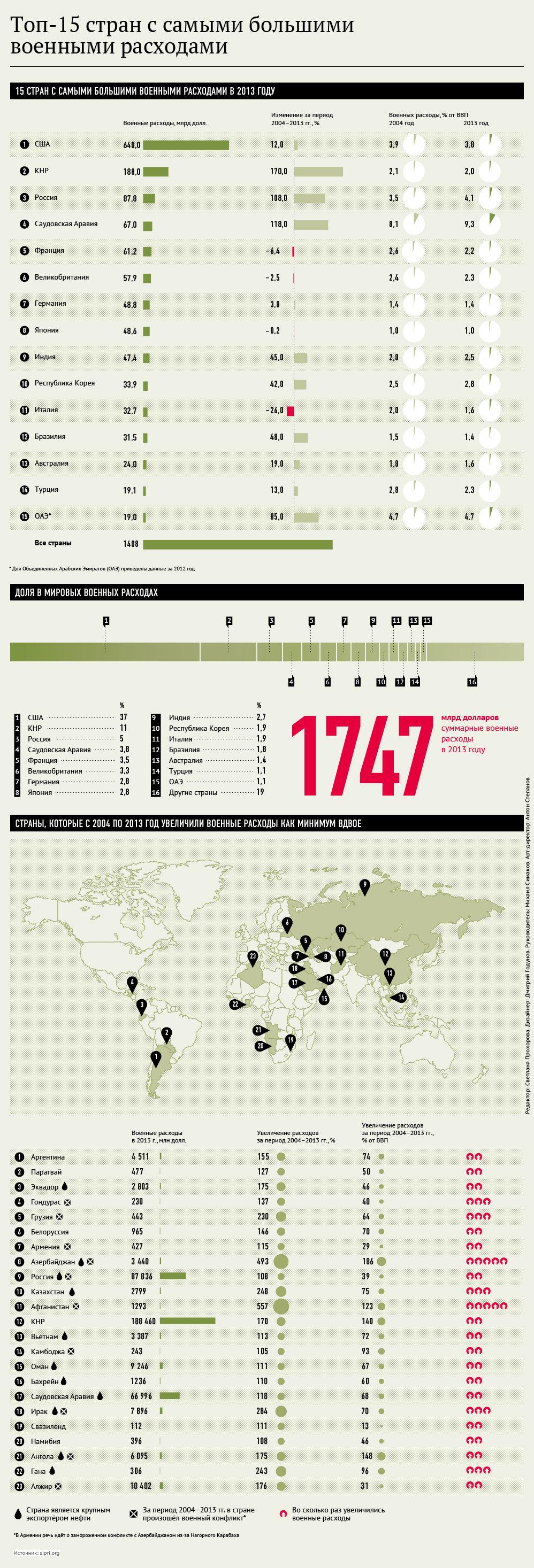 Феҳрасти 15 кишвари ҷаҳон, ки хароҷоти низомиашон зиёд аст. Тасвирбаён (Инфографика) - Sputnik Тоҷикистон