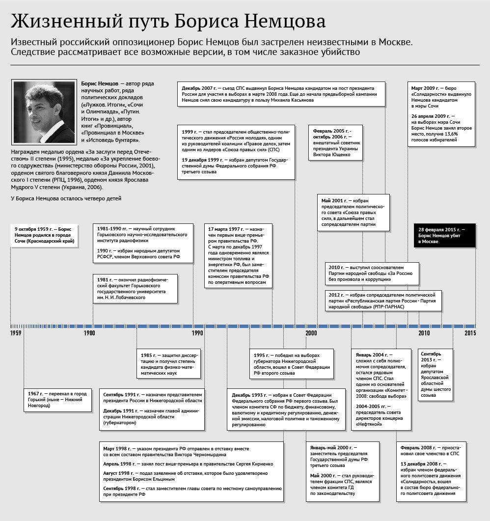 Роҳи зиндагии Борис Немтсов. Инфографика - Sputnik Тоҷикистон
