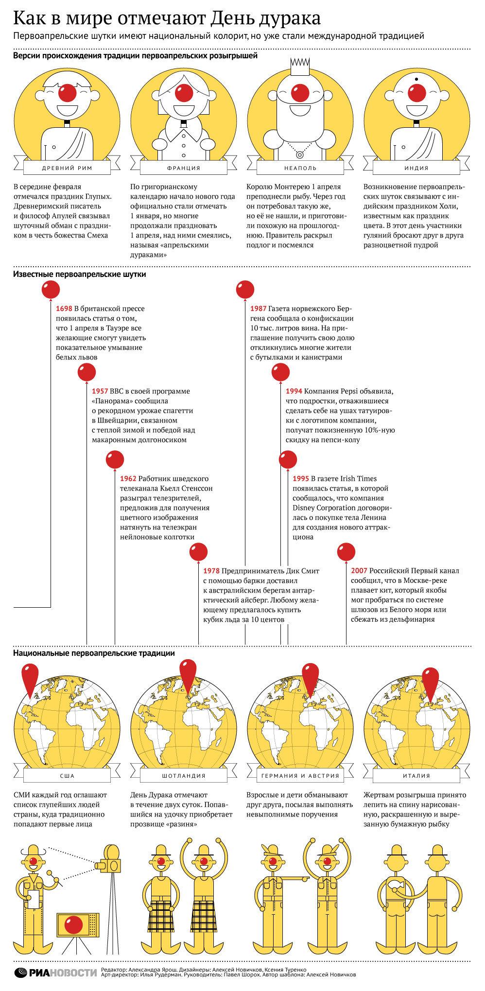 Как в мире отмечают День дурака. Инфографика - Sputnik Таджикистан