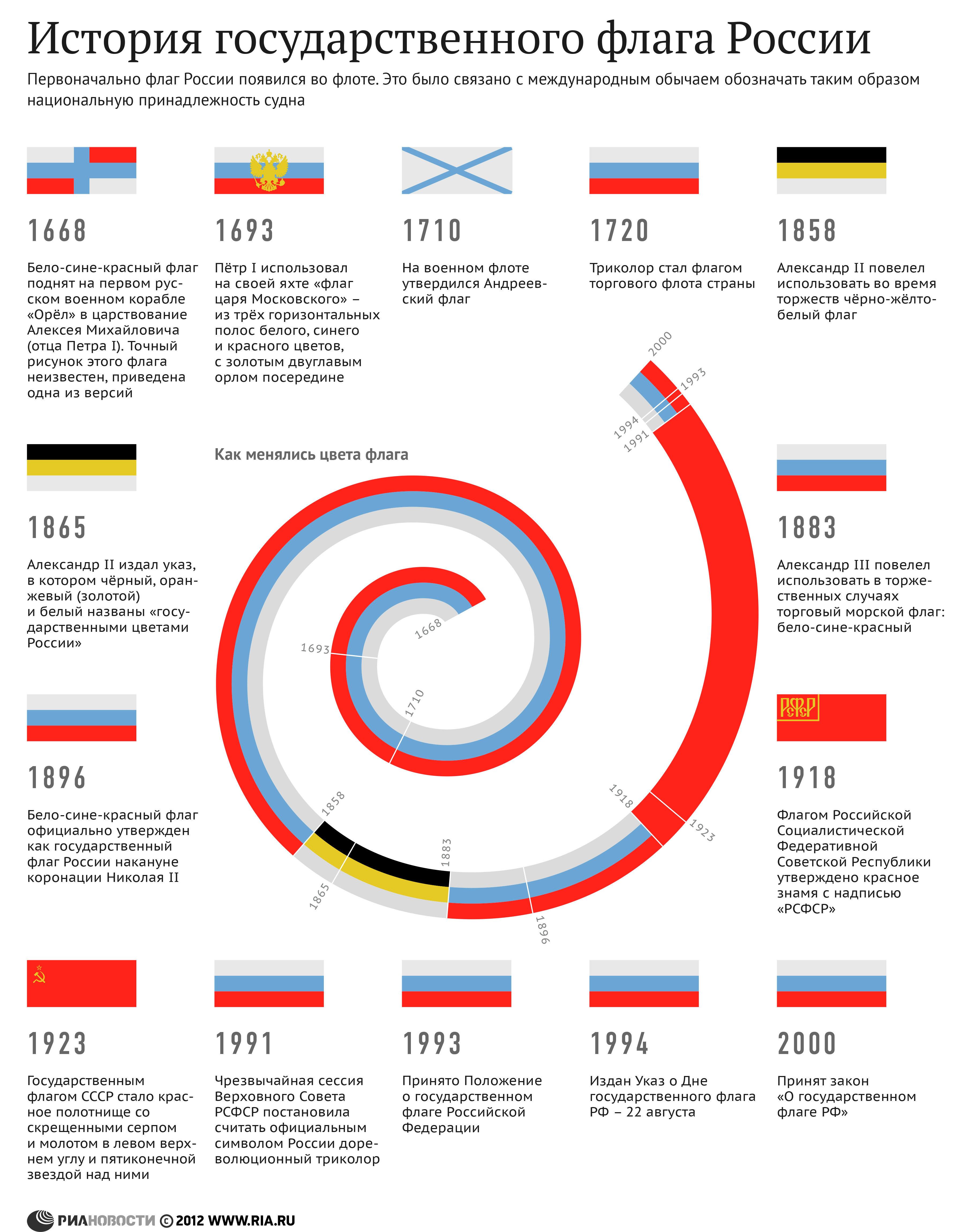 История государственного флага России. Инфографика - Sputnik Таджикистан