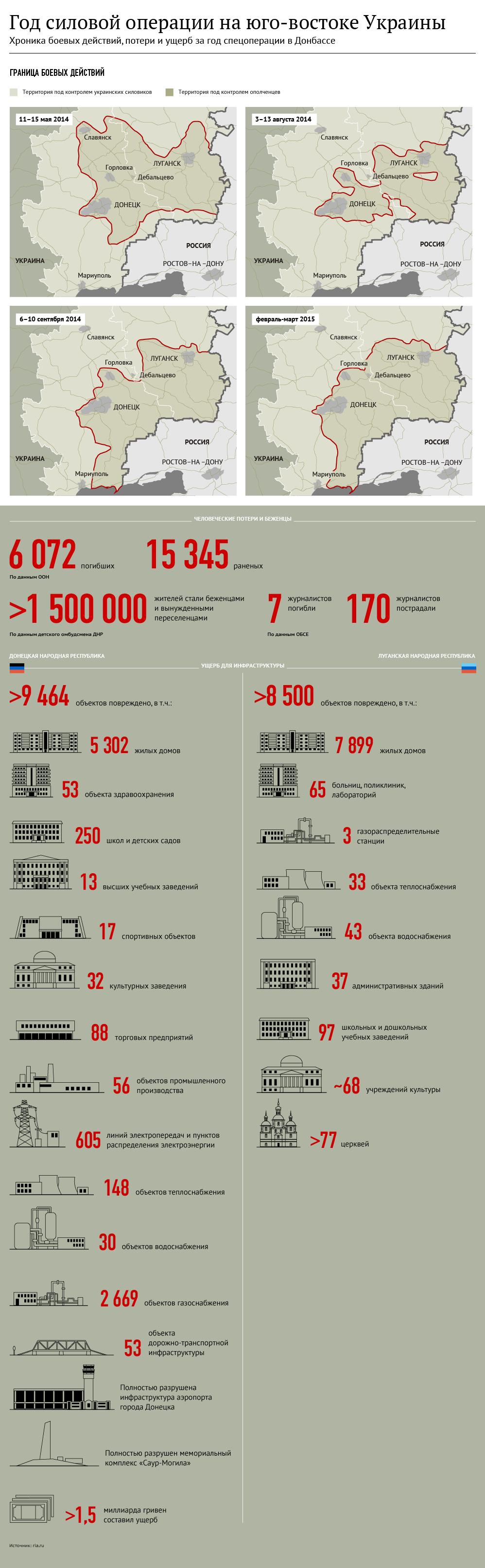 Год силовой операции на юго-востоке Украины. Инфографика - Sputnik Таджикистан