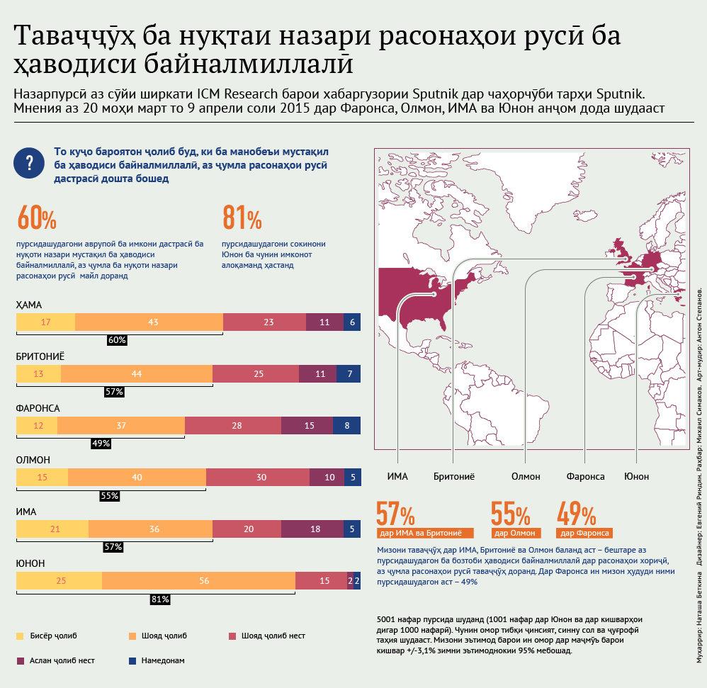 Таваҷҷӯҳ ба нуқтаназари ВАО-и Русия дар масоили рӯйдодҳои байналмилалӣ - Sputnik Тоҷикистон