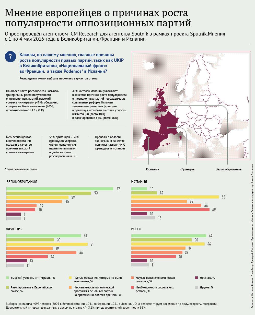 Опрос: европейцы о росте популярности оппозиционных партий - Sputnik Таджикистан