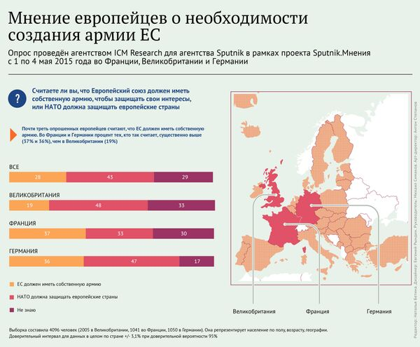 Мнения европейцев о необходимости создания армии ЕС - Sputnik Таджикистан