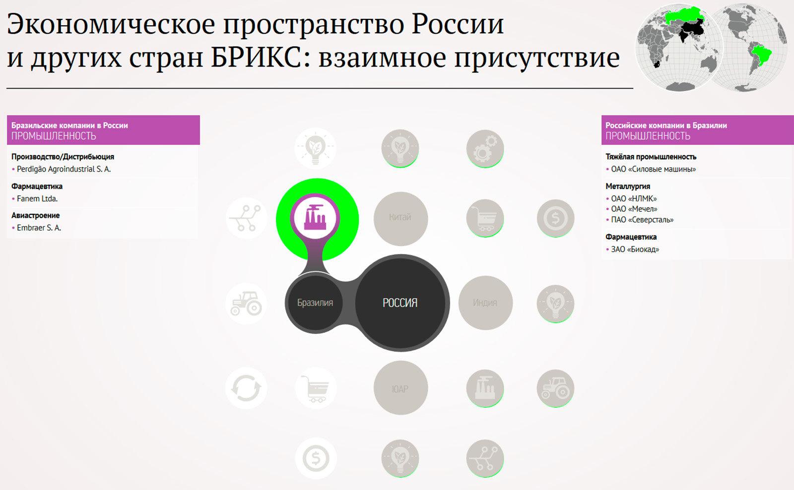 Экономической пространство БРИКС - Sputnik Таджикистан