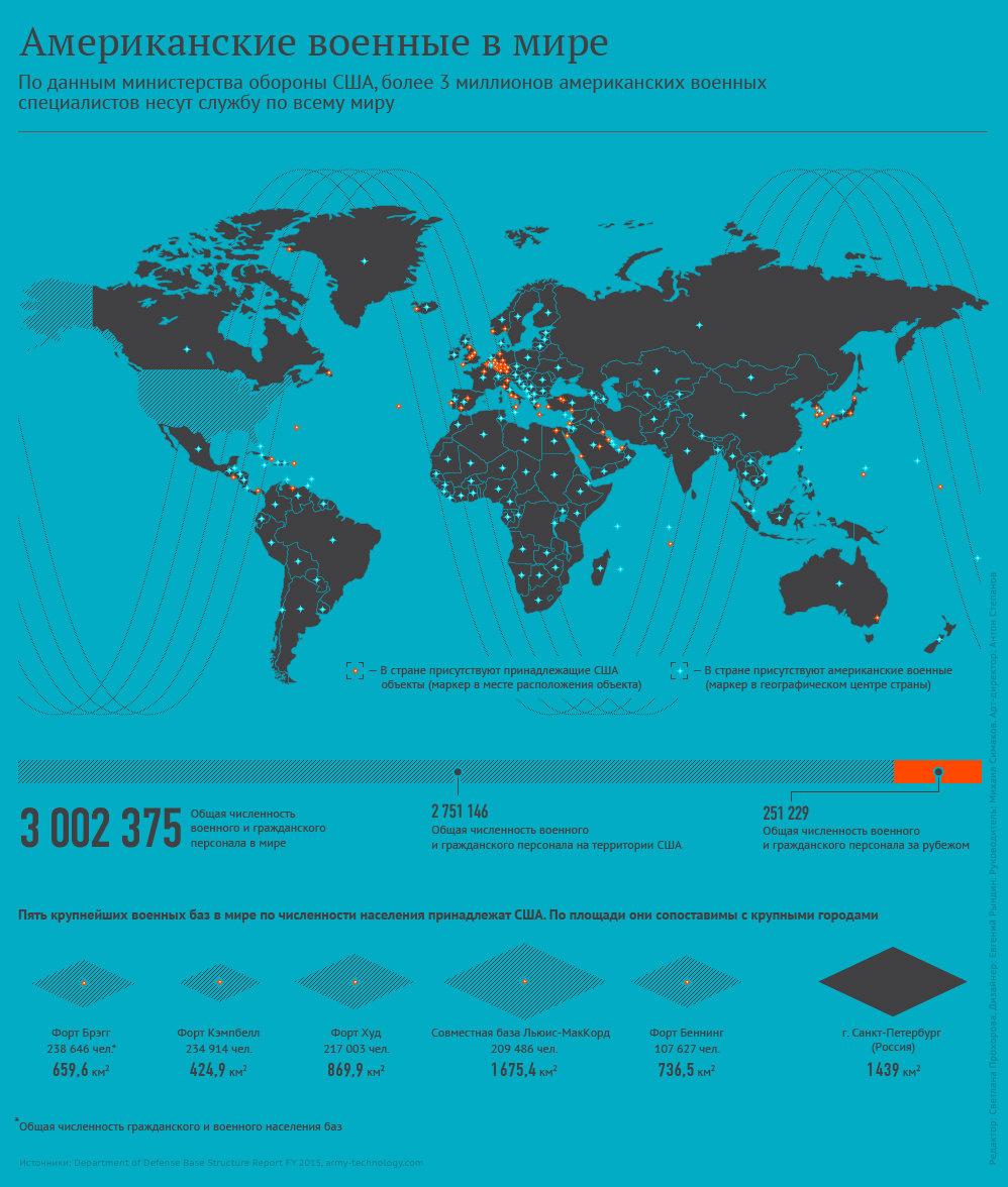 Американские военные в мире - Sputnik Таджикистан