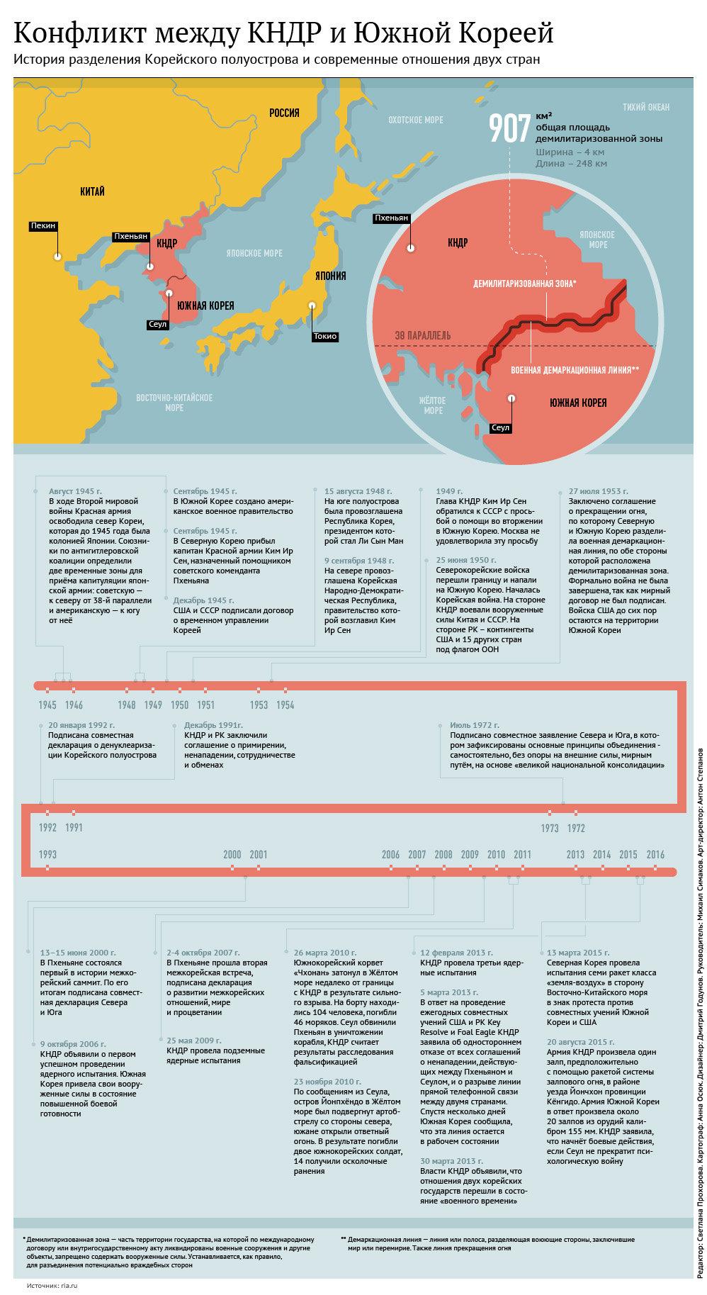 Конфликт между КНДР и Южной Кореей - Sputnik Таджикистан