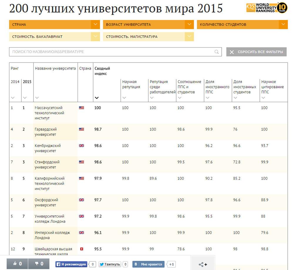 Лучшие университеты мира в 2015 году - Sputnik Таджикистан