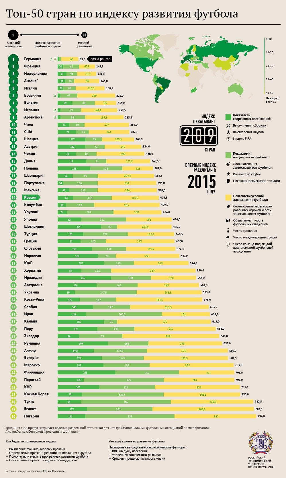 Топ-50 стран по индексу развития футбола - Sputnik Таджикистан