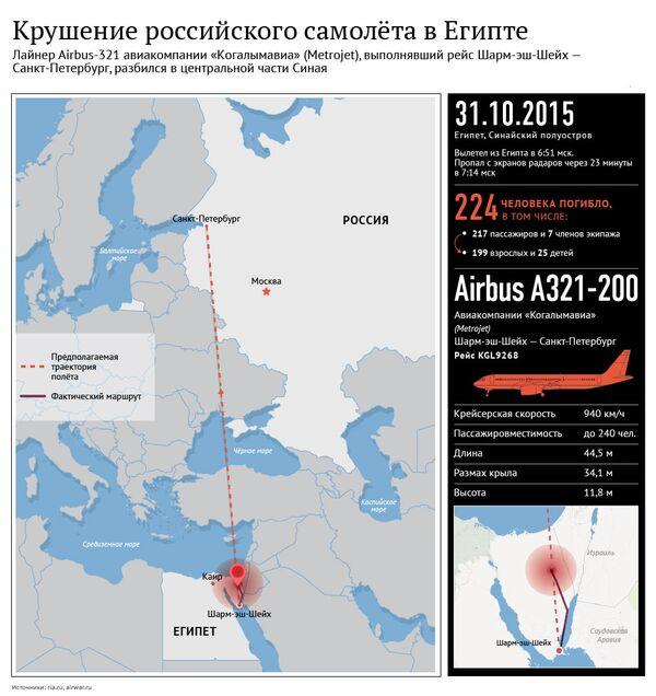 Крушение российского самолета в Египте - Sputnik Таджикистан