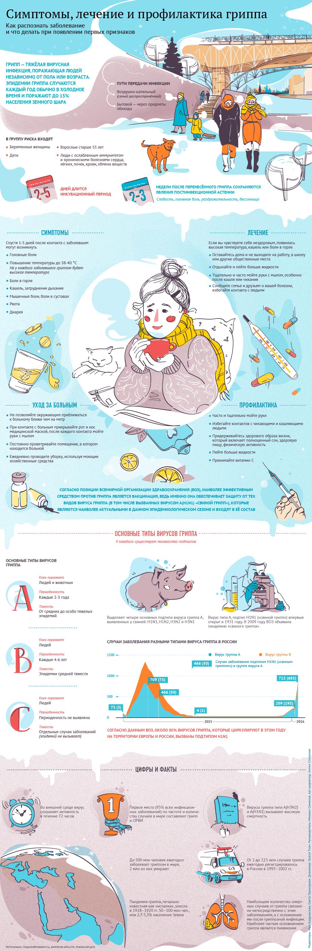 Симптомы, лечение и профилактика гриппа - Sputnik Таджикистан