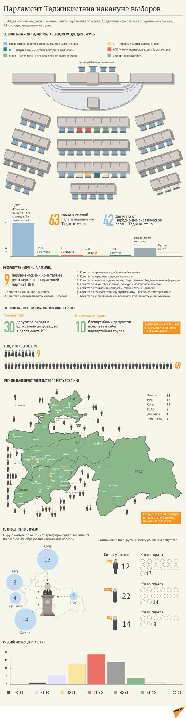 Парламент Таджикистана накануне выборов. Инфографика - Sputnik Таджикистан