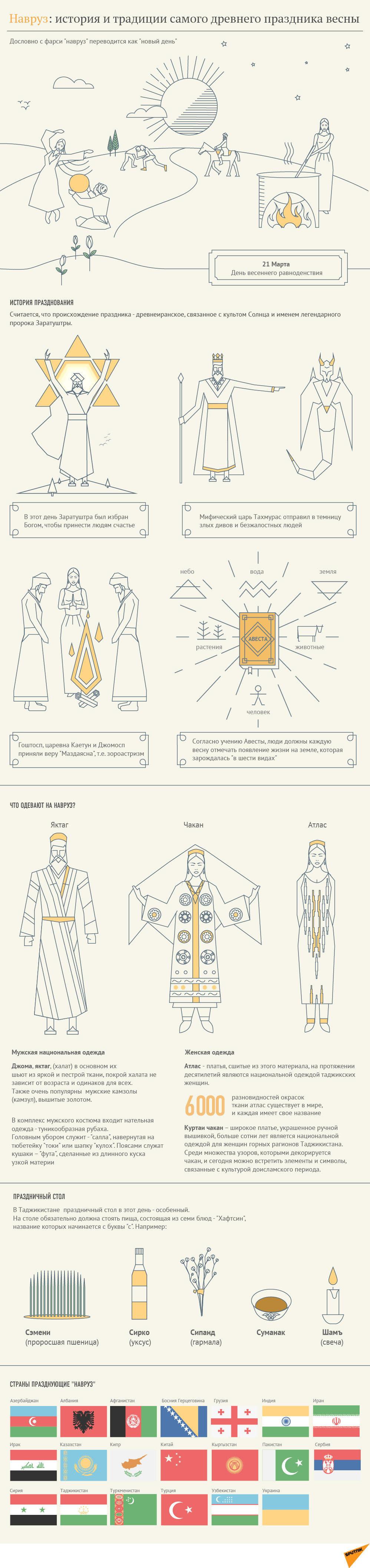 История и традиции Навруза. Инфографика - Sputnik Тоҷикистон