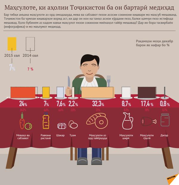 Ғизои тоҷикистониён аз чӣ иборат аст - Sputnik Тоҷикистон
