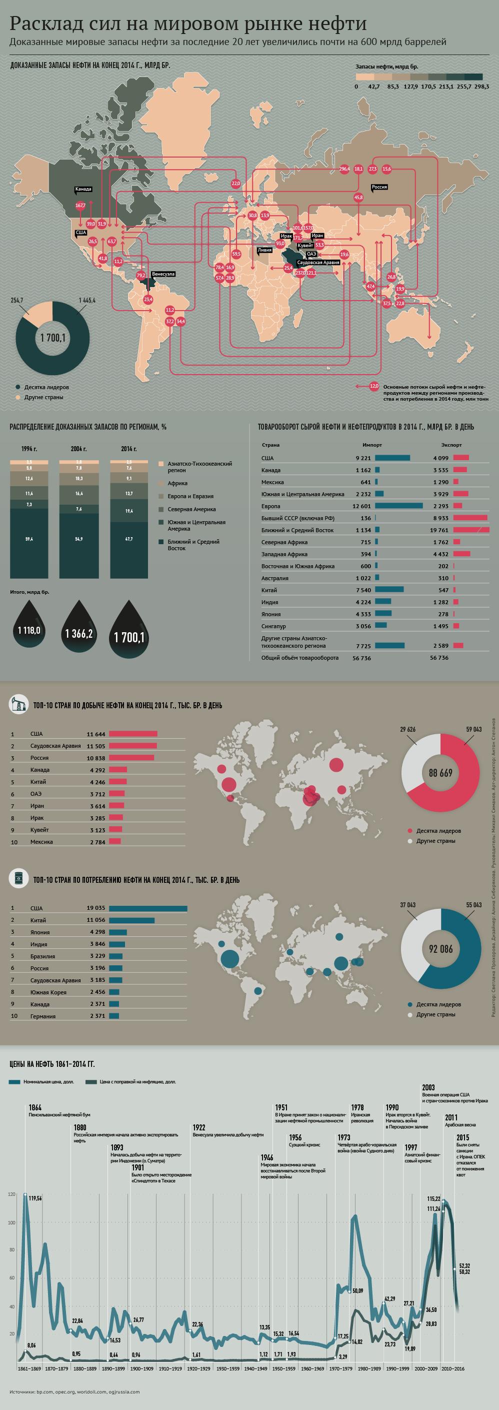 Расклад сил на мировом рынке нефти - Sputnik Таджикистан
